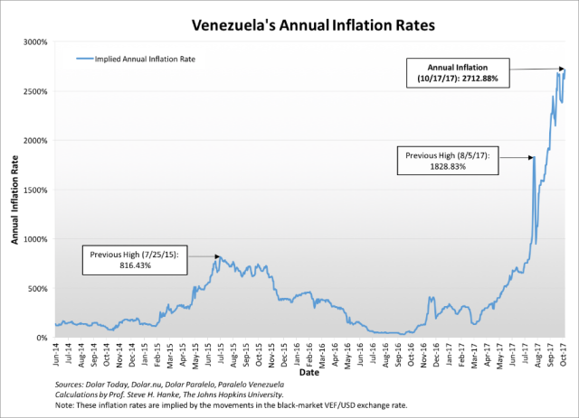 Venezuela courbe.png